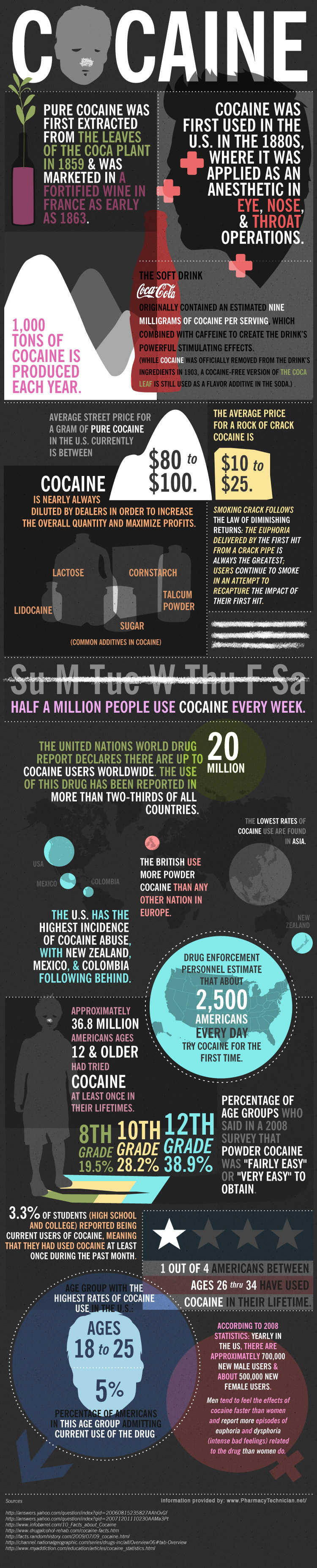 Facts about Cocaine by cocaine snorting infographic designing Douchebags